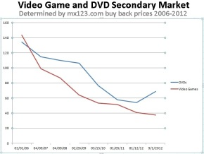 Price history of DVDs vs video games