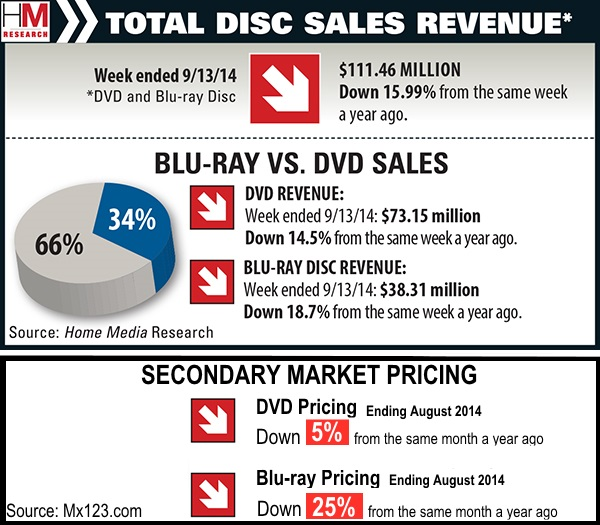 used dvd prices
